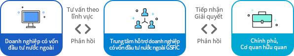 Doanh nghiệp có vốn đầu tư nước ngoài  Tư vấn theo lĩnh vực  Trung tâm hỗ trợ doanh nghiệp có vốn đầu tư nước ngoài GSFIC  Tiếp nhận/Giải quyết  Chính phủ/Cơ quan hữu quan  Phản hồi