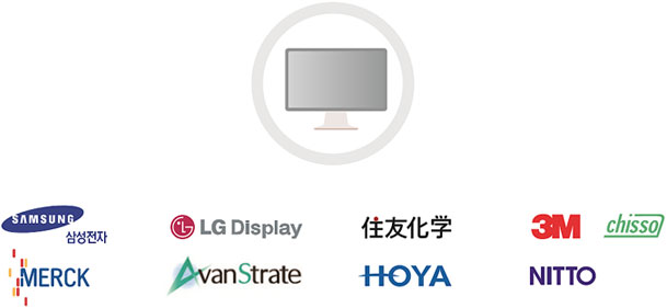Major display companies in Gyeonggi-do
