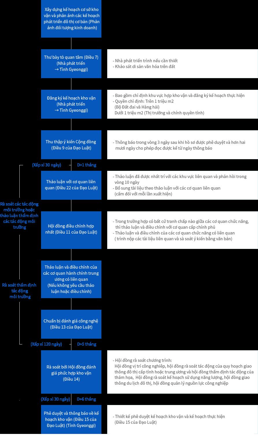 Logistics Complex (Designation and approval for enforcement plan)